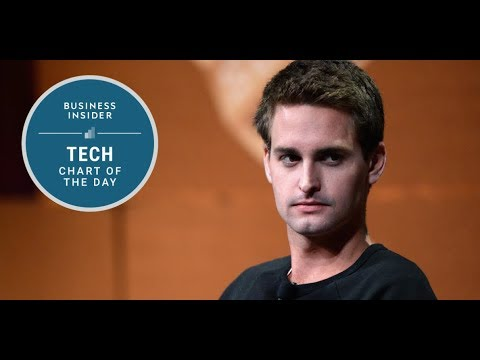 Snap is pulling in about $1 17 in revenue per user — far less than Facebook was seeing right