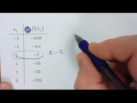 Writing Exponential Functions from Tables and Graphs