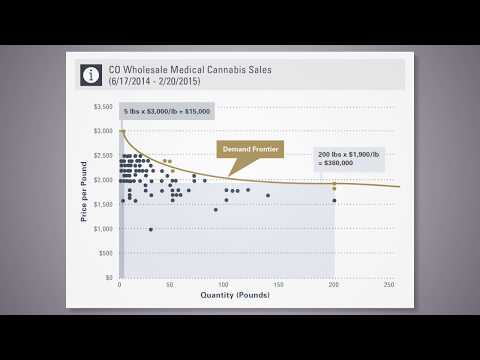 Optimizing the Sales Price of Cannabis to maximize Both Sales Volume and Profitability