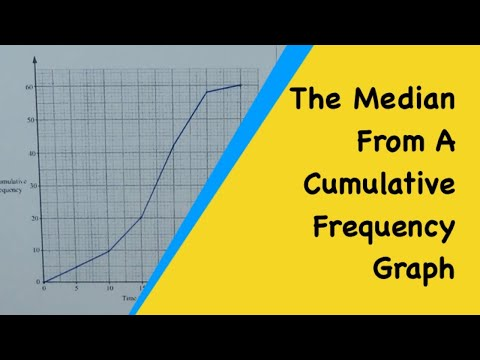 How To Find The Median From A Cumulative Frequency Graph (Curve Q2)