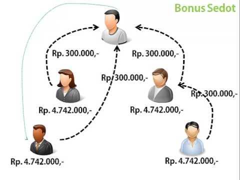 Passive Income dari 9m9p Training