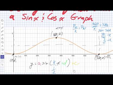 Creating Equations from Sinusoidal Graphs Sin x and Cos x (Grade 11 Univeristy)