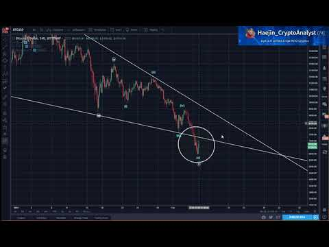 Bitcoin (BTC) Morning Update: A Bounce Expected