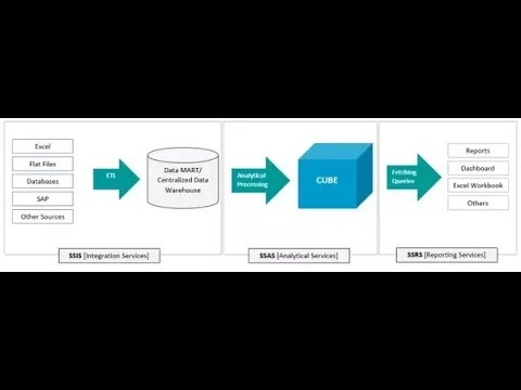 How to get Ledger Transaction Data To SSRS Report | Ax  Data provider DP ,Contract ,Controller class
