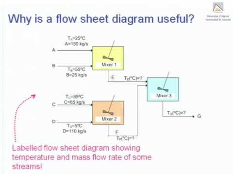 Flow sheet diagrams and control volumes