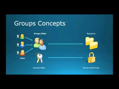 70-410 Objective 5.3 - Creating and Managing Groups and OUs on Windows Server 2012 R2