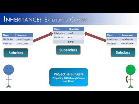 Inheritance Part 2:  Extending Classes (Java)