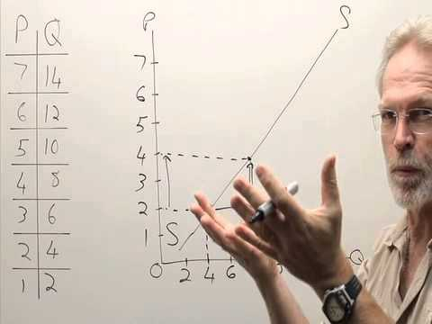 Law of supply: Interpreting a supply curve