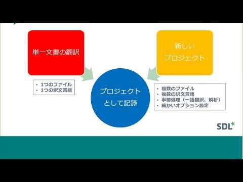 日本語Webセミナー:SDL Trados Studio Basic 5 「プロジェクトとパッケージの作成」