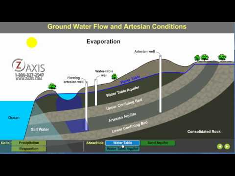 Ground Water Tutorial