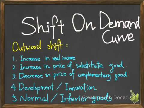 Shift of demand curve