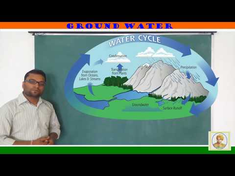 Ground Water (भूजल) In Hindi