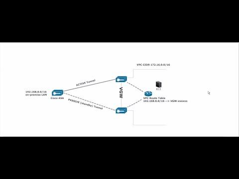 (Demo) ASA VPN to AWS VPC
