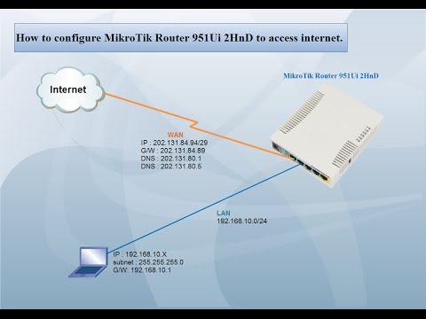 MikroTik Router 951Ui 2HnD | configure to access internet