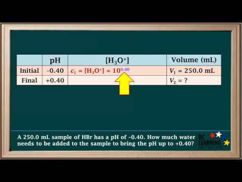 BCLN - pH Dilution Problem - Chemistry