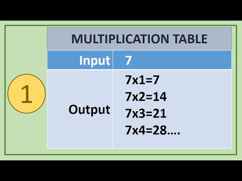 1. C Programs : Print MULTIPLICATION TABLE of given number