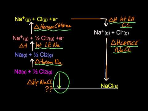 15.1 Construct a Born-Haber cycle for group 1 and 2 oxides and chlorides [HL IB Chemistry]