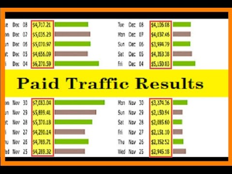 How To Promote Clickbank Products Without A Website With Paid Traffic