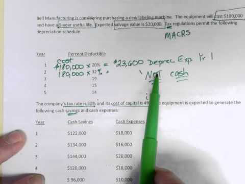 Income  Tax & Depreciation - Cash Flows After-tax