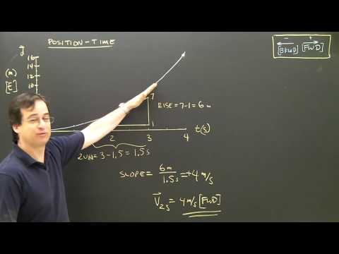Position or Distance Time Graphs Part 3 Kinematics Physics Lesson
