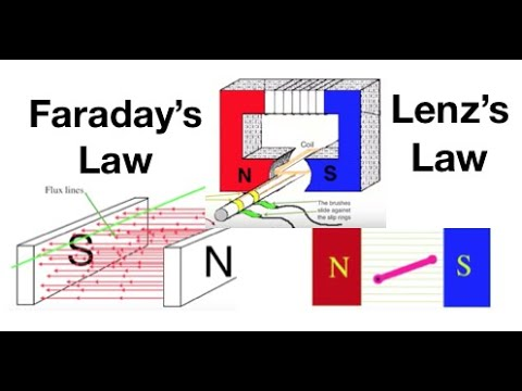 Electromagnetic induction, Faraday's Law and Lenz's Law for beginners : fizzics.org