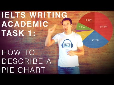 IELTS Writing Academic Task 1 - How to Describe a Pie Chart