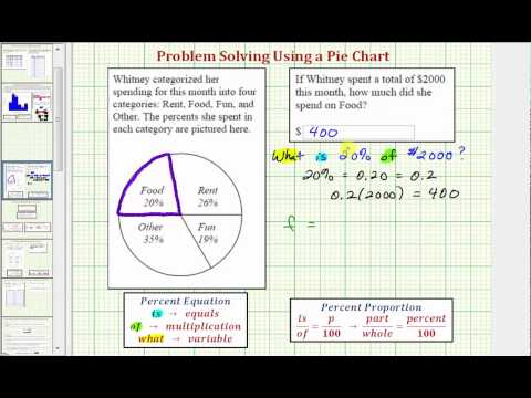 Ex:  Find the Percent of an Amount Using a Percent in Pie Chart