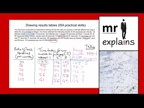 mr i explains: How to draw a results table (AQA ISA Practical skills)