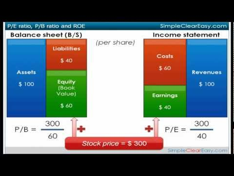 How to calculate P/E ratio, P/B ratio and ROE