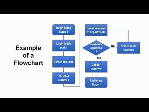 How to Create Flowchart in Powerpoint | Step-by-Step Tutorial