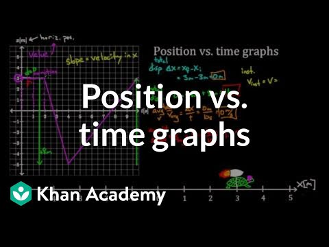 Position vs. time graphs | One-dimensional motion | Physics | Khan Academy