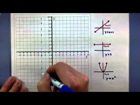 Pre-Calculus - Graphing a piecewise function