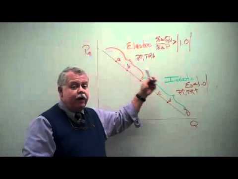 The Price Elasticity of Demand 3 -  Straight Line Demand Curve