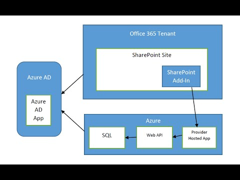 (Part 1) Office 365, WebAPI, Azure AD authentication from JavaScript