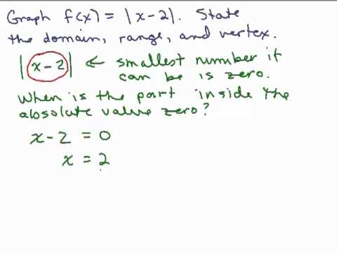 Graph Absolute Value Equations 2
