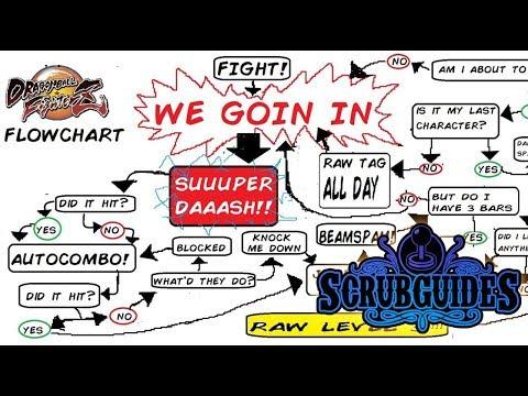 SCRUBGUIDES: Dragon Ball FighterZ : Surviving Online - Destroy the Flowchart