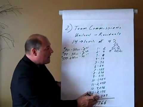 The JAVITA Lifestyle - The Residuals/Team Commission Bonus