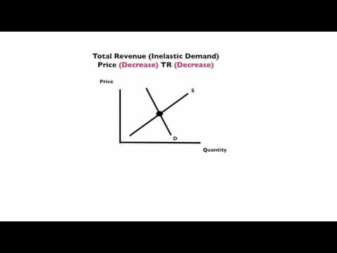 Price Elasticity of Demand and Total Revenue Graphs