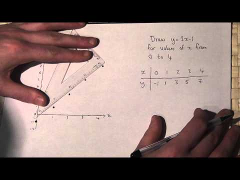 Straight line graphs : constructing y=2x-1