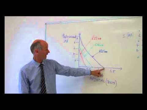 Photoelectric effect- what happens when the wavelength is reduced?