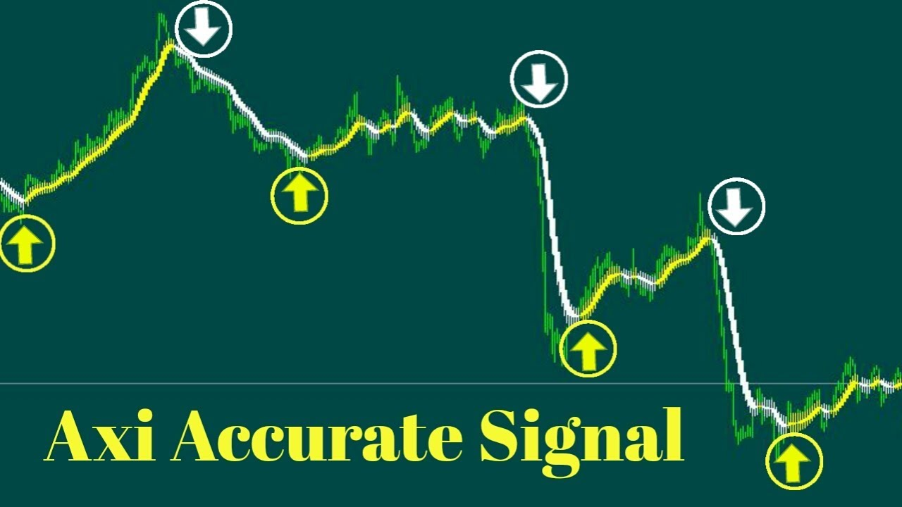 How To Install Axi Accurate Indicator With MT4 And Free Download