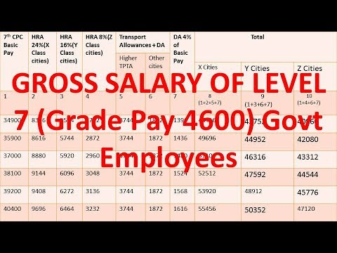 Know the Gross Salary of Level 7 (Grade Pay 4600) with Allowance of July 2017, Govt Employees News