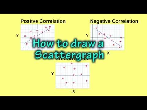 How to make a Scatter Graph