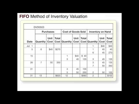 Inventory and Cost of Goods Sold: FIFO