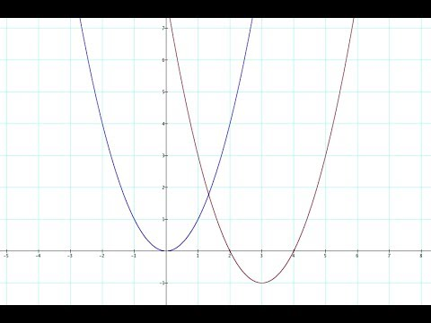 Transformations of Functions and Curves: A Better Way