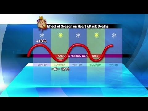 Study: heart attacks on rise in winter