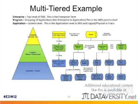 Integrating Process Model Data into Data Model Designs