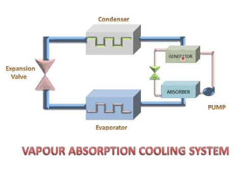 LEARN AND GROW !! VAPOUR ABSORPTION COOLING SYSTEM(PARTS & WORKING) !