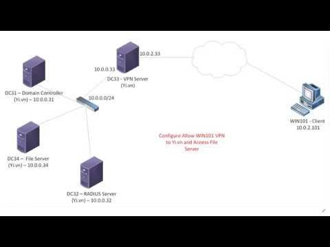 Setting Up VPN Authentication via RADIUS combine NPS in Windows Server 2019