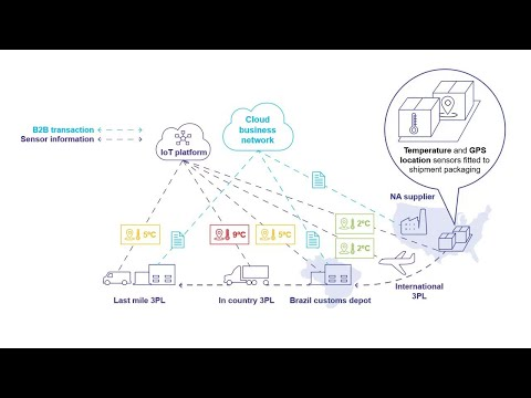 How OpenText Covisint IoT Platform Improves Supply Chain Visibility